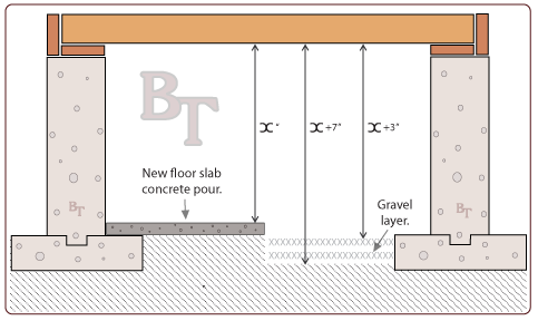 Floor Slab Replacement Illustration